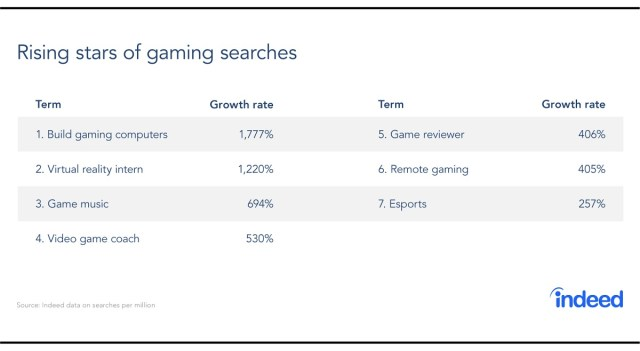 The hot categories for game job searches.