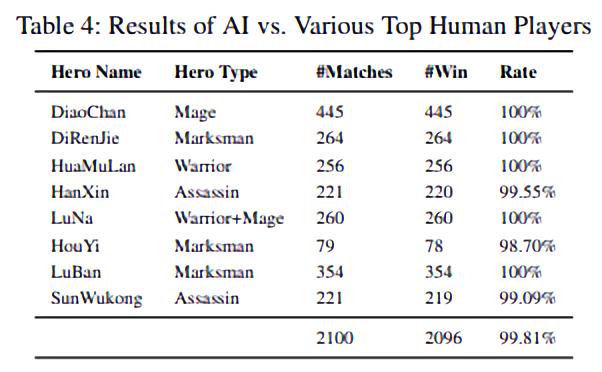 Tencent Honor of Kings AI