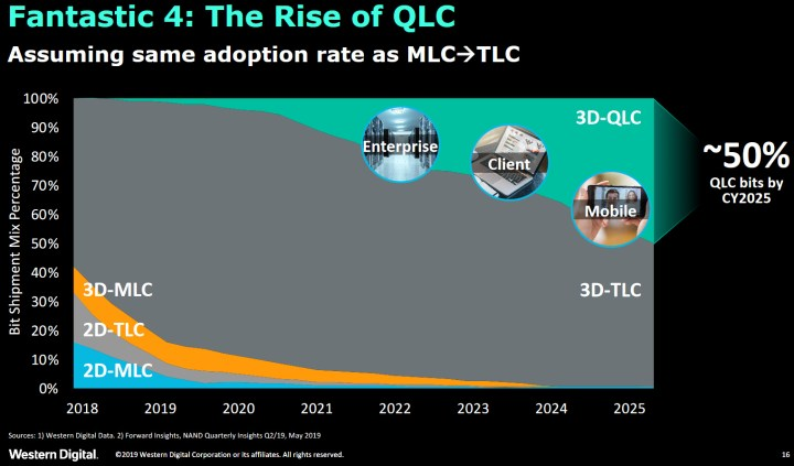 By 2025, half of the bits shipped will be based on 3D QLC NAND. The other half will be 3D TLC. Planar NAND will have all but disappeared.