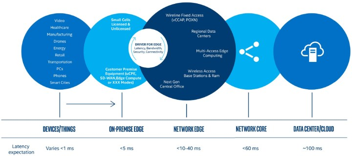 Edge computing exists along a spectrum, from the device edge to the infrastructure edge.