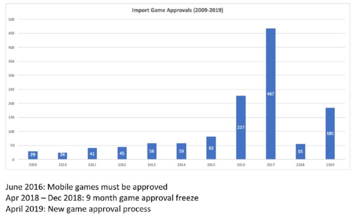 China's approval rate for foreign games.