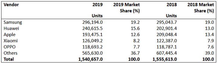 Table 2: Worldwide Smartphone Sales to End Users by Vendor in 2019 (Thousands of Units)
