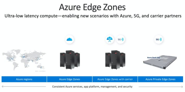 microsoft previews azure edge zones for 5g carriers, private networks   venturebeat