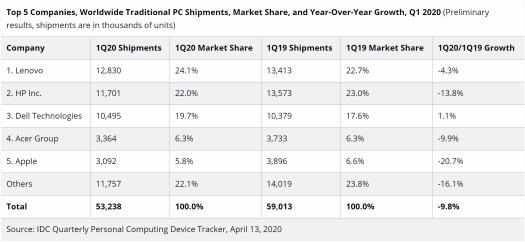 IDC PC shipments Q1 2020