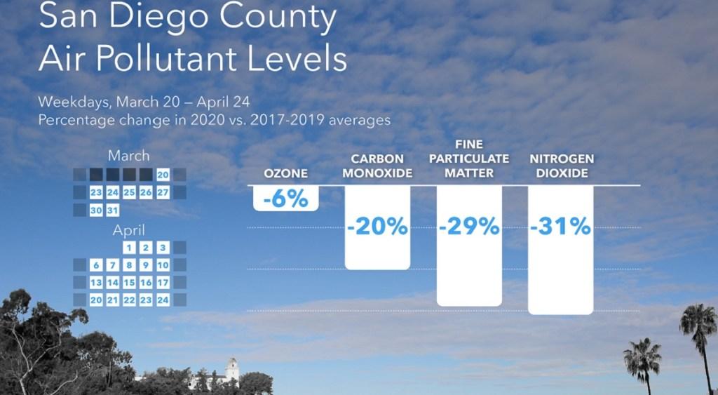 Τα δεδομένα Aclima δείχνουν πόσο καθαρίζει ο αέρας στο Σαν Ντιέγκο.