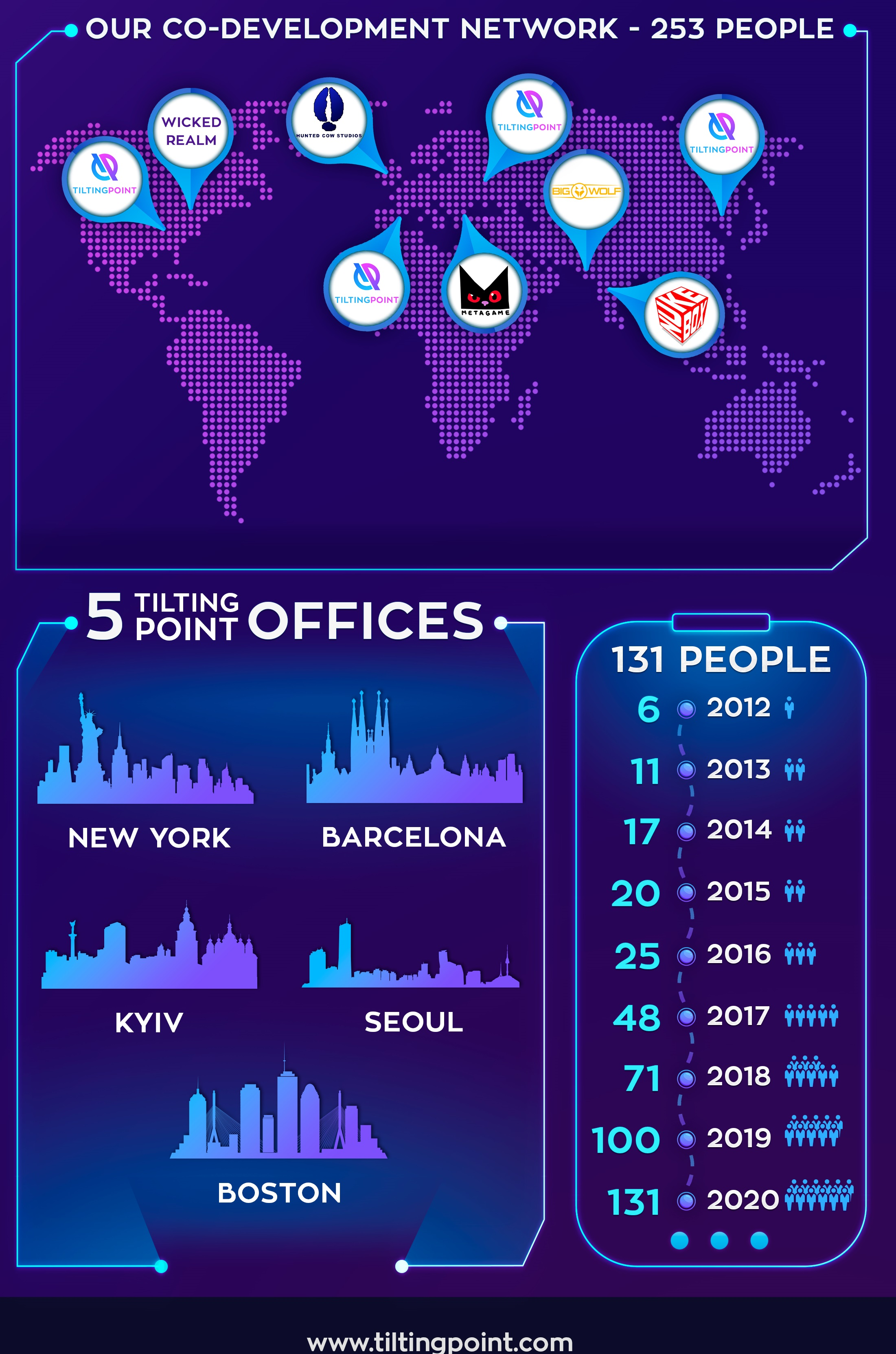 Tilting Point has 135 people across five offices.