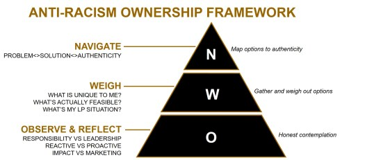 Use this framework to define how your firm addresses equal opportunity 2