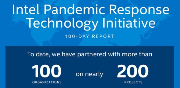 Intel has invested $30 million in pandemic-related projects.
