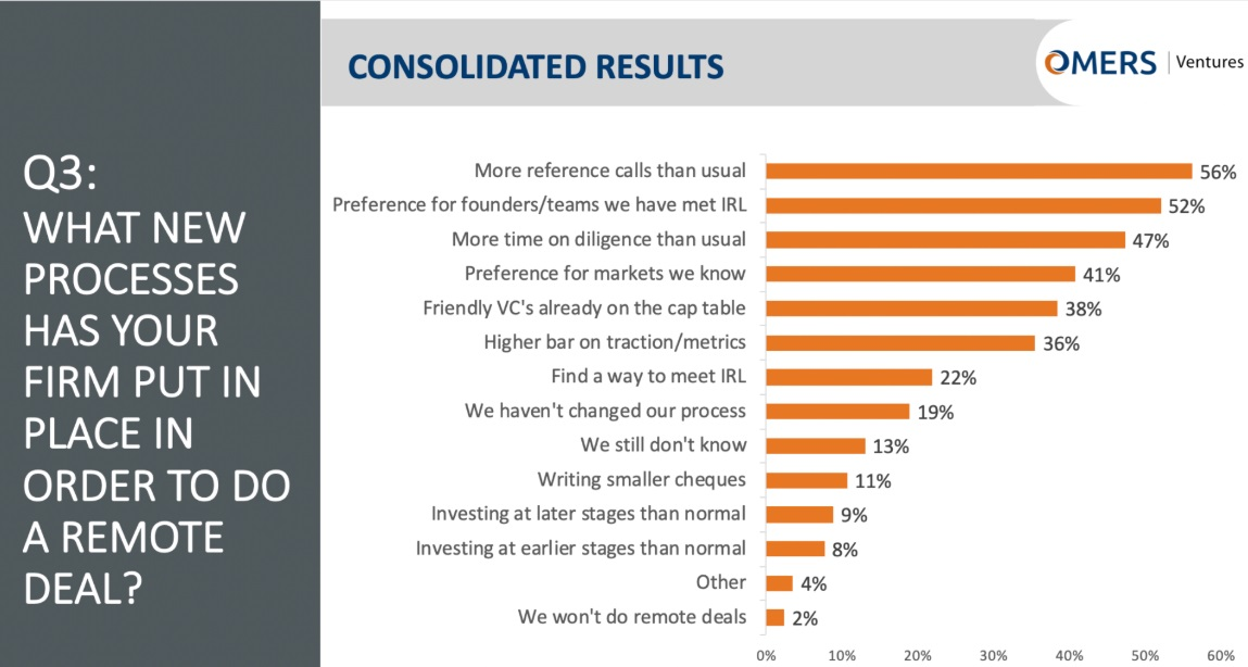 We asked over 150 VCs if they are doing remote deals. Here's what they said. 5