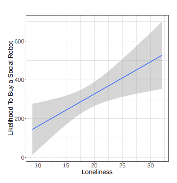 Social robots and isolation