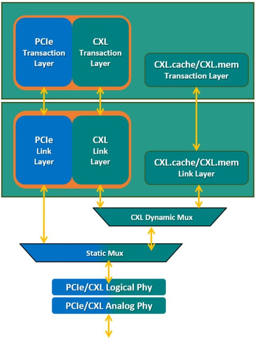 Separate transaction/link layers and fixed message framing help the CXL.cache and CXL.memory stacks minimize latency compared to PCI Express 5.0 and CXL.io.