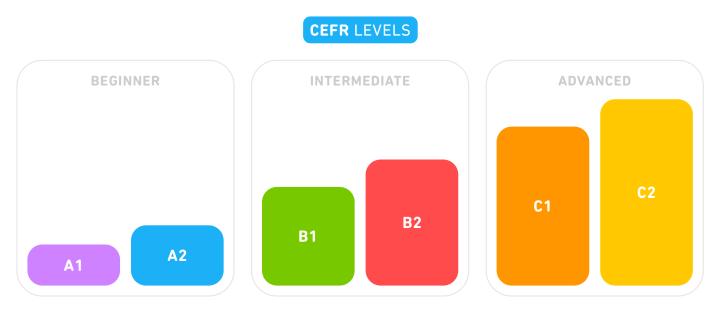 Duolingo CEFR levels