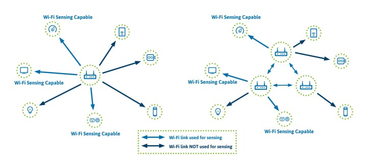 An example home deployment might have one access point or multiple APs in a mesh configuration. Not every device on the network has to be Wi-Fi sensing-capable.