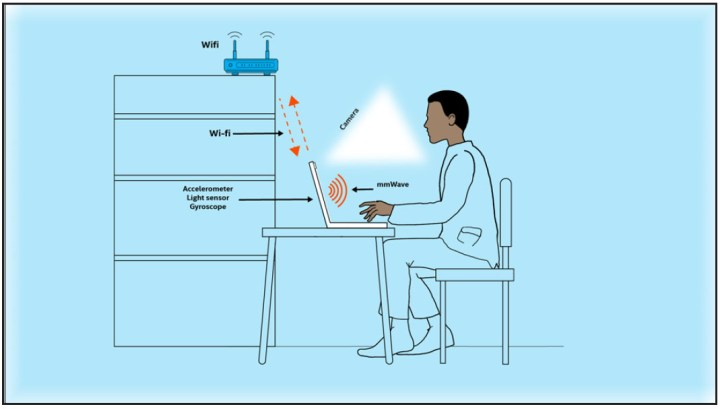 Combining measurement data from a laptop's accelerometer, light sensor, gyroscope, and millimeter wave radio could enable health analytics and remote health monitoring functionality.