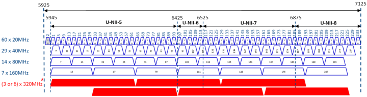 As the number of channels available to client devices grows with the 6 GHz band, there will be opportunities to make trade-offs between higher speeds and higher device counts.