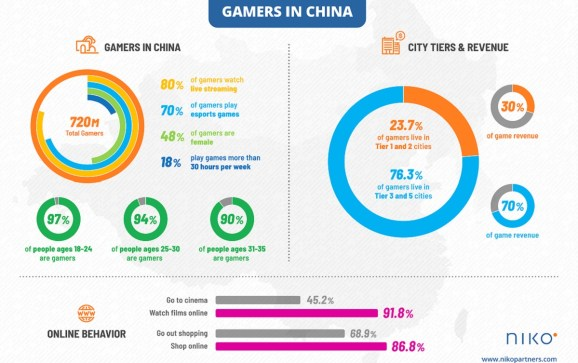 Niko's latest stats on gamers in China.