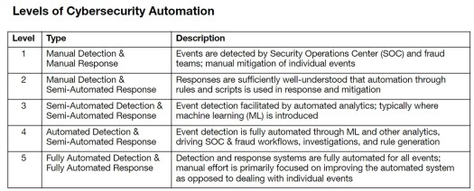 How AI will automate cybersecurity in the post-COVID world 2