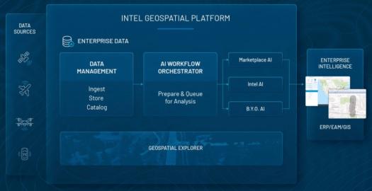 Intel Geospatial