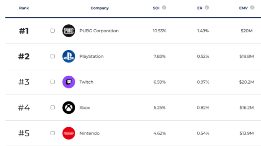 PUBG keeps winning the influencer battle royale 2