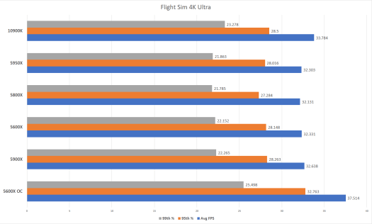 AMD Ryzen 5000 -- especially the 5600X -- is blowing my mind 7
