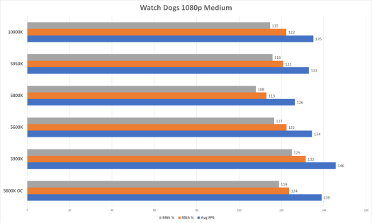 AMD Ryzen 5000 -- especially the 5600X -- is blowing my mind 4