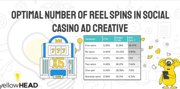 Reels work great and are used in 98% of social casino game ads.