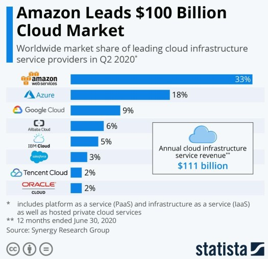 2021 tech will be about cloud and the workplace shift 2