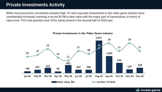 InvestGame: 2020 game deals hit value of $33.6 billion across 664 transactions 2