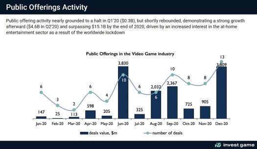 Game M&A activity in 2020.
