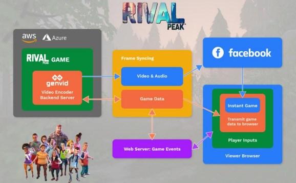 Halfway through its season, Rival Peak has hit 22 million views.
