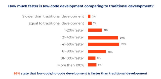 Le développement de code bas est plus rapide