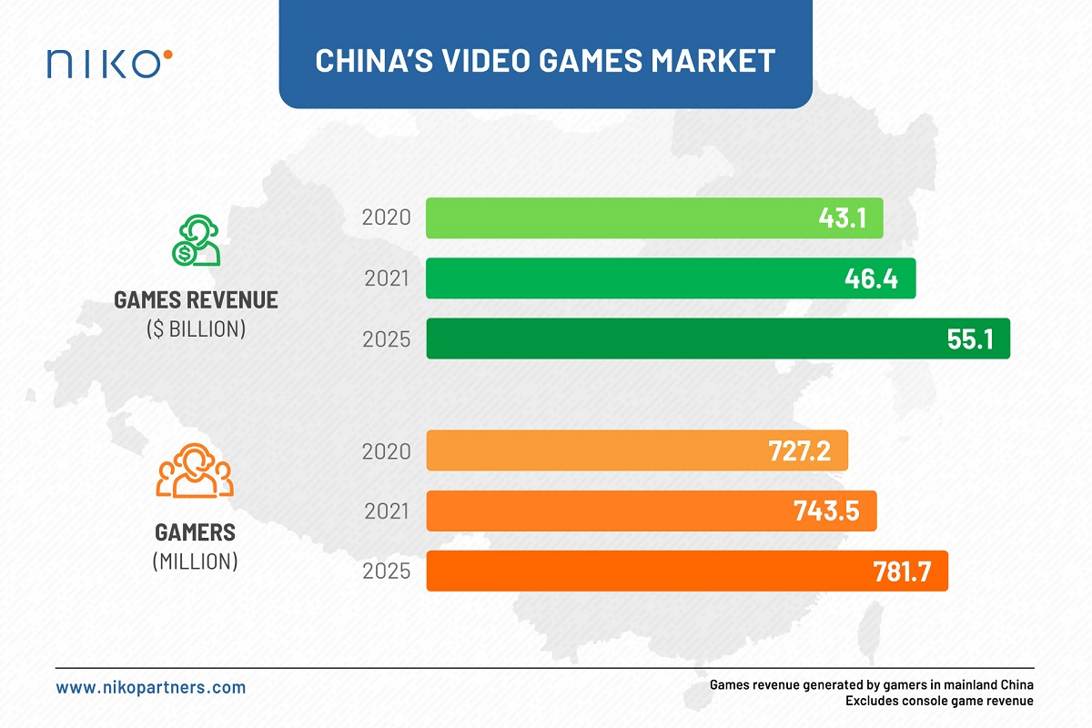 Niko Partners says China's game market will hit $55 billion in 2025.