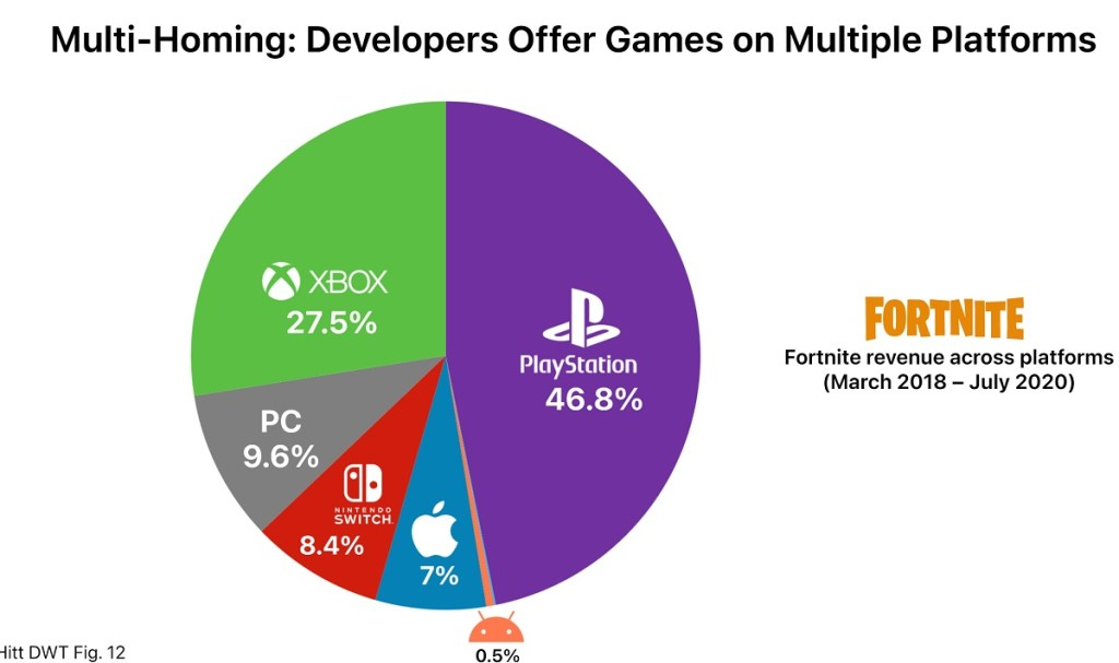 Apple accounts for a very small share of Fortnite revenues.