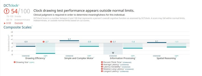 Linus Health renders an analysis of brain health tests.