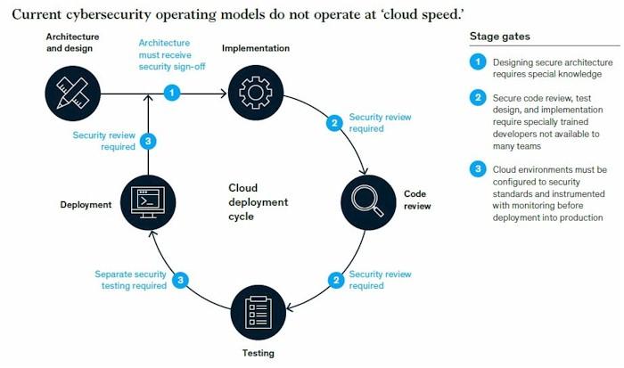McKinsey, Cybersecurity in the Digital Era