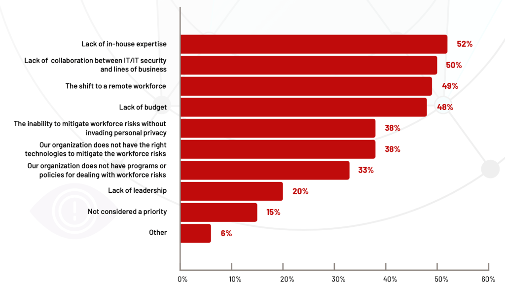 A breakdown of the primary challenges to mitigating workforce risks. Lack of in house expertise, lack of collaboration, shift to remote work, and lack of budget top the chart at 52%, 50%, 49%, and 48%.