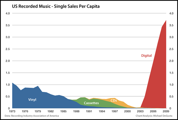 Source : http://theunderstatement.com/post/3362645556/the-real-death-of-the-music-industry