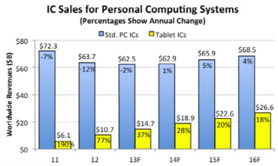 Figure 5. IC Sales for Personal Computing Systems Source: IC Insight