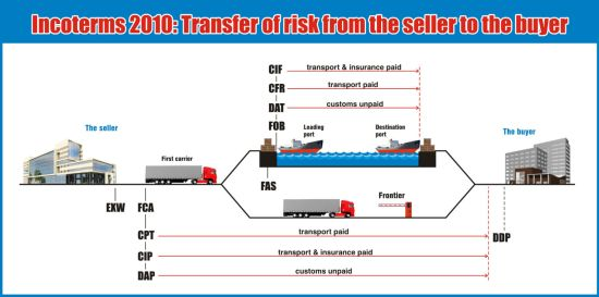 incoterms-