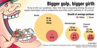 New York proposes limiting soda sizes
