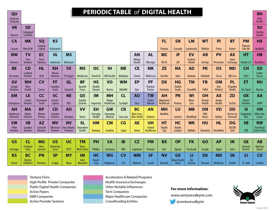 Periodic Table Dig Health