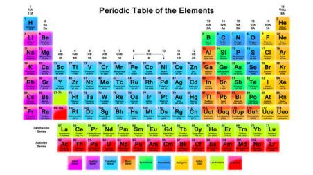 Actual Periodic Table of the Elements