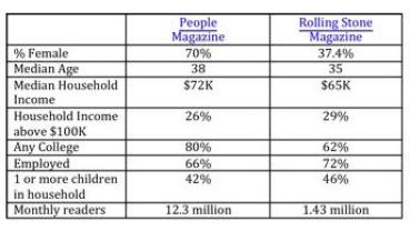 Magazine Demographics