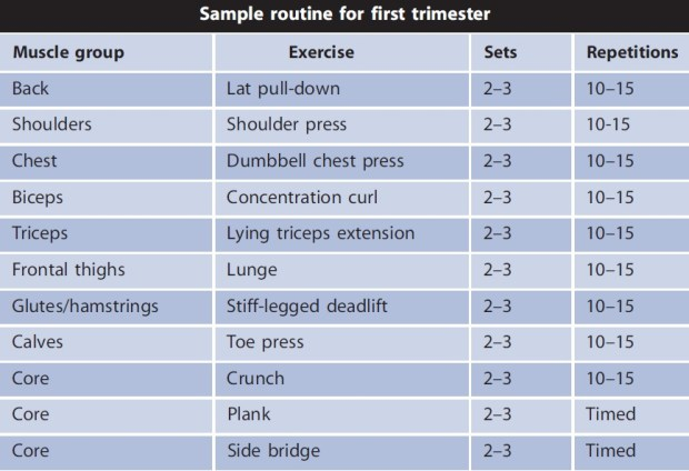 Sample routine for 1st Trimester