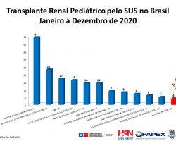 Transplante Renal Pediátrico pelo SUS