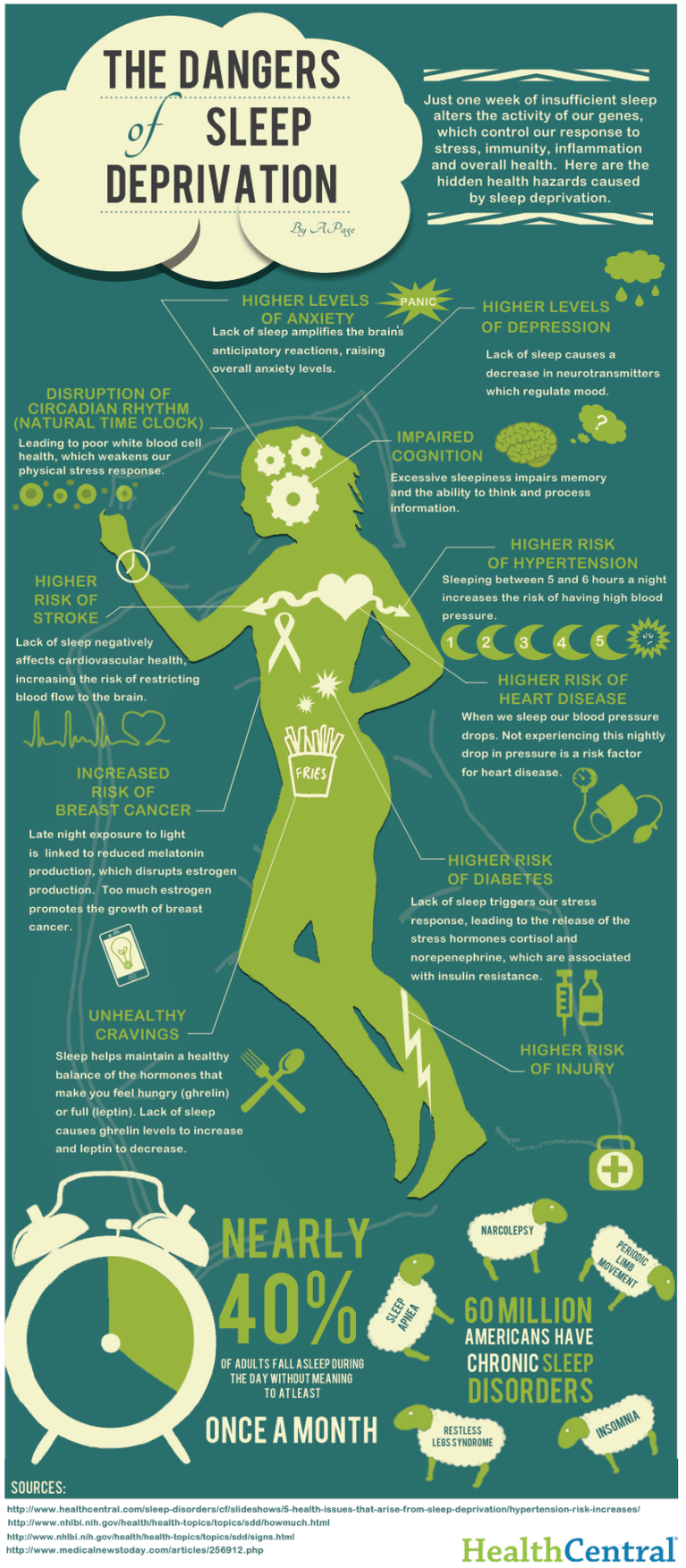 This is Your Body Without Sleep (infographic) - see Pinterest link for image credits
