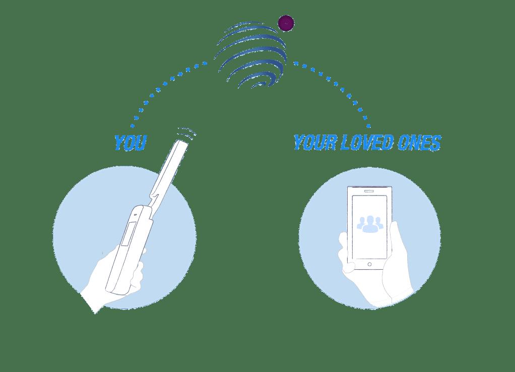 Infografía donde se representan una persona teléfono satelital comunicándose con otra persona querida con un teléfono inteligente smartphone y utilizando el servicio de Satway Pro
