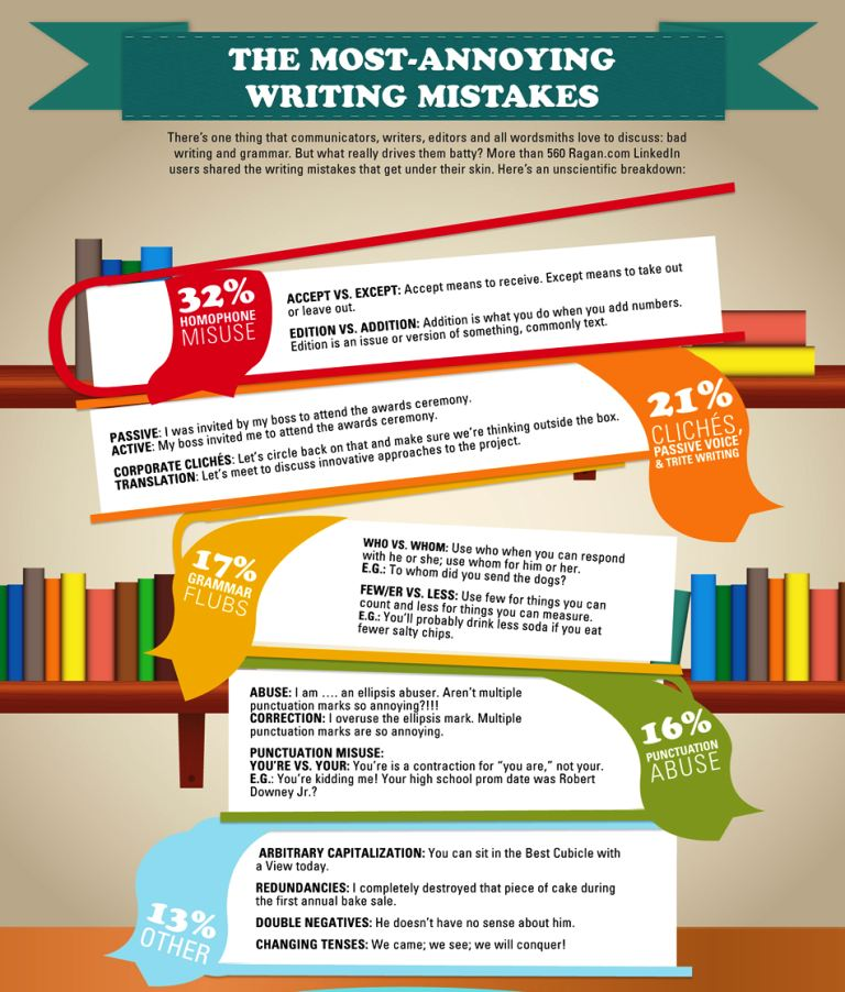 Most annoying writing mistakes
