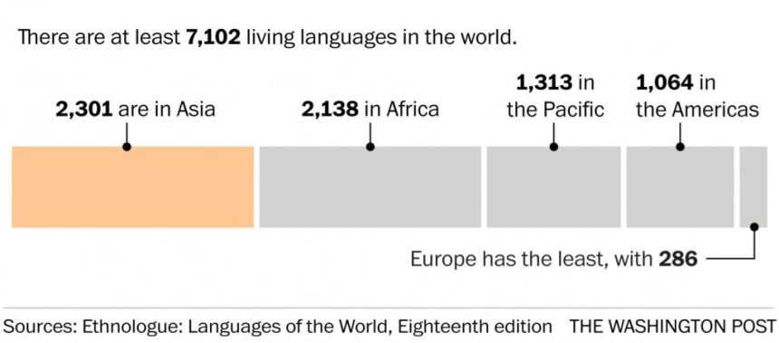 Languages of the world, verbaliststravel.com