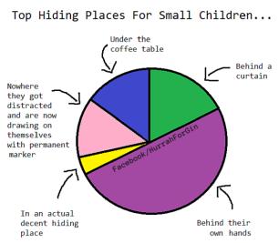 Gde se mala deca najčešće kriju